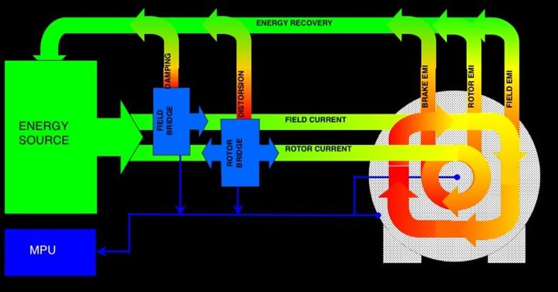 Op de afbeelding kunt u zien dat de inductie van veld en anker spoelen en ook de inductie die tijdens het remmen ontstaat opnieuw wordt hergebruikt. Deze techniek hebben we DERS genoemd. Dynamic Energy Recovery System. Voor deze techniek is veel rekenkracht en snelle reactie tijden nodig die worden geleverd door de micro processors.